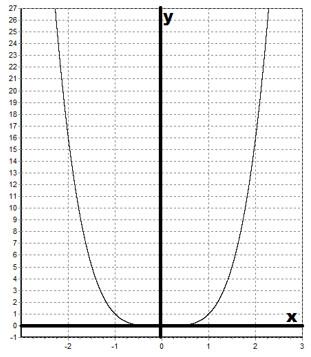 график функции y x в степени 6