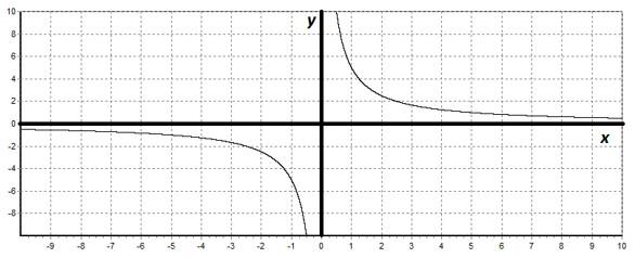 график уравнения: