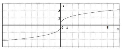 Извлечение кубического корня в столбик | Математика