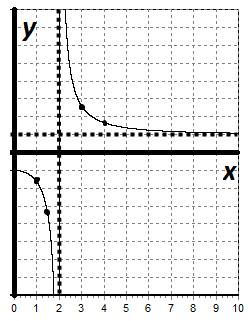 Как построить график используя общую схему исследования