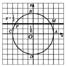 Видео урок числовая окружность на координатной плоскости