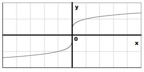 примеры графиков четно нечетной функции
