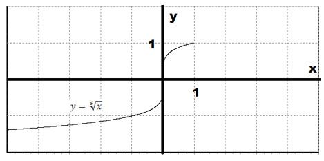 корня график кубического