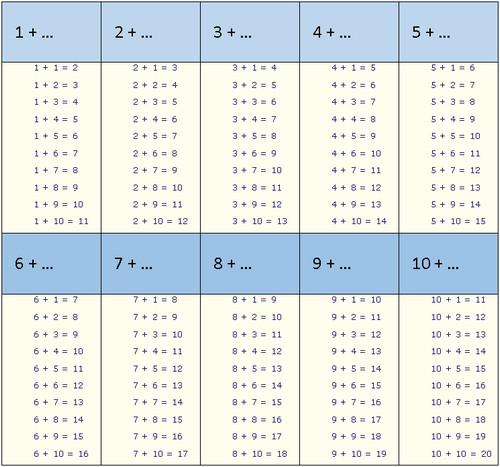 Распечатать таблицы по математике 3 класс
