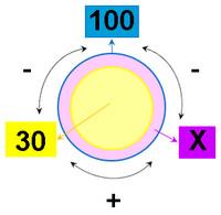 Круговые схемы решения задач сложная задача по математике и решение