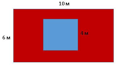 периметр равен площади
